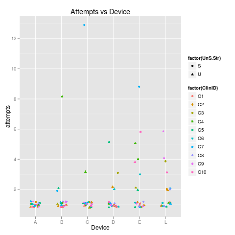 attempts-vs-device